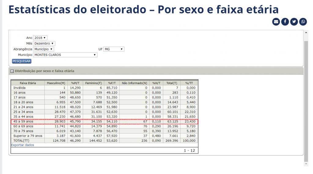estatísticas dos eleitores